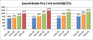AVM Ciro Endeksi, haziranda yüzde 19,2 arttı