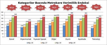 AVM Perakende Ciro Endeksi Ağustosta Yüzde 7,8 Arttı…