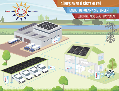 Anahtar teslim Güneş Enerji Sistemleri ile sürdürülebilir dünya için katkı